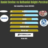 Daniel Devine vs Nathanial Knight-Percival h2h player stats