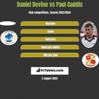 Daniel Devine vs Paul Caddis h2h player stats