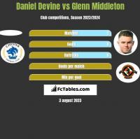 Daniel Devine vs Glenn Middleton h2h player stats