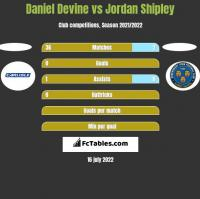 Daniel Devine vs Jordan Shipley h2h player stats