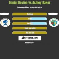 Daniel Devine vs Ashley Baker h2h player stats