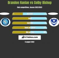 Brandon Hanlan vs Colby Bishop h2h player stats