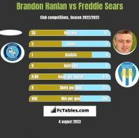 Brandon Hanlan vs Freddie Sears h2h player stats
