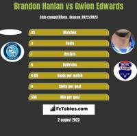 Brandon Hanlan vs Gwion Edwards h2h player stats