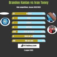 Brandon Hanlan vs Ivan Toney h2h player stats