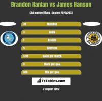 Brandon Hanlan vs James Hanson h2h player stats