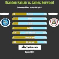 Brandon Hanlan vs James Norwood h2h player stats