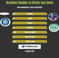 Brandon Hanlan vs Kevin van Veen h2h player stats