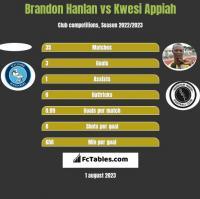 Brandon Hanlan vs Kwesi Appiah h2h player stats