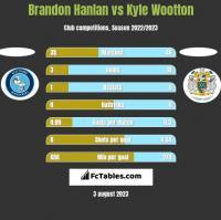 Brandon Hanlan vs Kyle Wootton h2h player stats