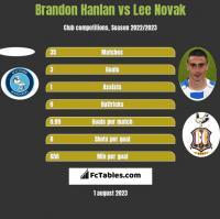 Brandon Hanlan vs Lee Novak h2h player stats