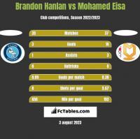 Brandon Hanlan vs Mohamed Eisa h2h player stats
