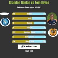 Brandon Hanlan vs Tom Eaves h2h player stats