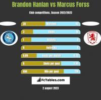 Brandon Hanlan vs Marcus Forss h2h player stats