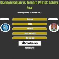 Brandon Hanlan vs Bernard Patrick Ashley-Seal h2h player stats