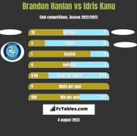 Brandon Hanlan vs Idris Kanu h2h player stats