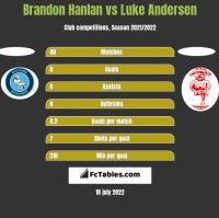 Brandon Hanlan vs Luke Andersen h2h player stats