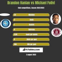 Brandon Hanlan vs Michael Folivi h2h player stats