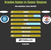 Brandon Hanlan vs Connor Simpson h2h player stats