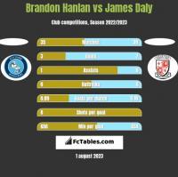 Brandon Hanlan vs James Daly h2h player stats