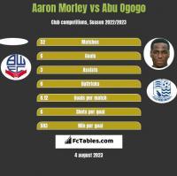 Aaron Morley vs Abu Ogogo h2h player stats