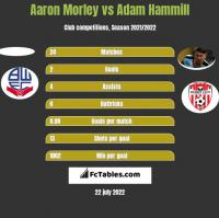 Aaron Morley vs Adam Hammill h2h player stats