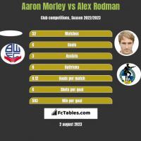 Aaron Morley vs Alex Rodman h2h player stats