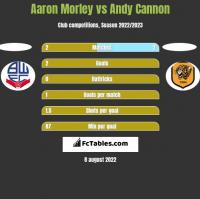 Aaron Morley vs Andy Cannon h2h player stats