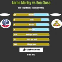 Aaron Morley vs Ben Close h2h player stats