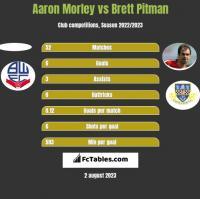 Aaron Morley vs Brett Pitman h2h player stats