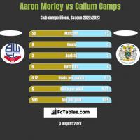 Aaron Morley vs Callum Camps h2h player stats
