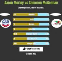 Aaron Morley vs Cameron McGeehan h2h player stats