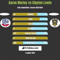 Aaron Morley vs Clayton Lewis h2h player stats