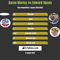 Aaron Morley vs Edward Upson h2h player stats