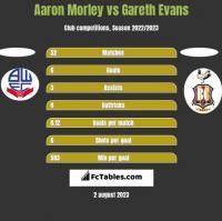 Aaron Morley vs Gareth Evans h2h player stats