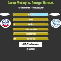 Aaron Morley vs George Thomas h2h player stats