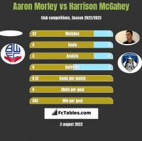 Aaron Morley vs Harrison McGahey h2h player stats