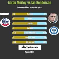 Aaron Morley vs Ian Henderson h2h player stats