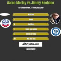 Aaron Morley vs Jimmy Keohane h2h player stats