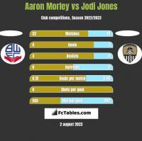 Aaron Morley vs Jodi Jones h2h player stats