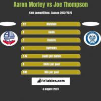Aaron Morley vs Joe Thompson h2h player stats