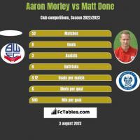 Aaron Morley vs Matt Done h2h player stats
