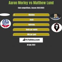 Aaron Morley vs Matthew Lund h2h player stats