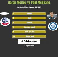 Aaron Morley vs Paul McShane h2h player stats