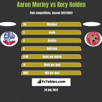 Aaron Morley vs Rory Holden h2h player stats