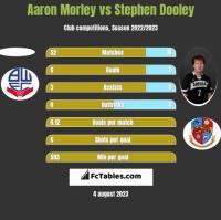 Aaron Morley vs Stephen Dooley h2h player stats