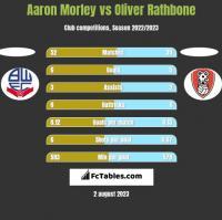 Aaron Morley vs Oliver Rathbone h2h player stats