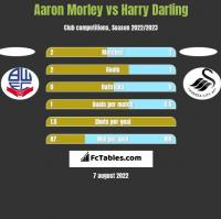 Aaron Morley vs Harry Darling h2h player stats