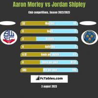 Aaron Morley vs Jordan Shipley h2h player stats