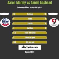 Aaron Morley vs Daniel Adshead h2h player stats